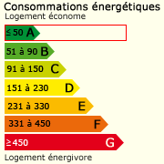Classe énergie (44)