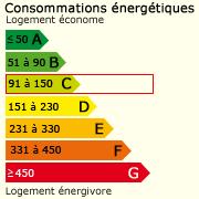 Classe énergie (150)