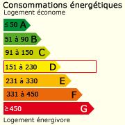 Classe énergie (221)