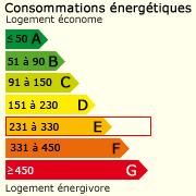 Classe énergie (254)