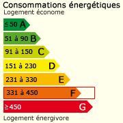 Classe énergie (442)