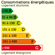 Classe énergie (531)